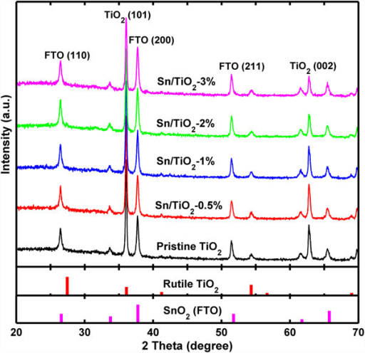 XRD patterns of pristine TiO2 NRs and Sn/TiO2 NRs synthesized with different precursor molar ratio. The reference spectra (JCPDS No. 21–1276 and No. 46–1088) were plotted for comparison.