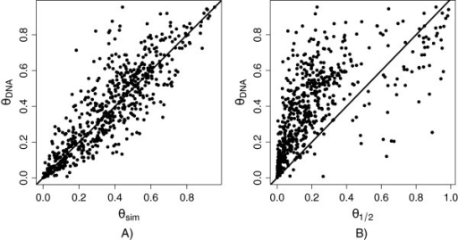 Comparison of the estimatedθ. The proportion of reads coming from the paternal allele when q = DNAcontrols, as compared to q = simulation(A) and q = 1/2(B). The n = 617 exons with simulated q ≠ 0,1 and /q - 1/2/ > 0.2 are shown.