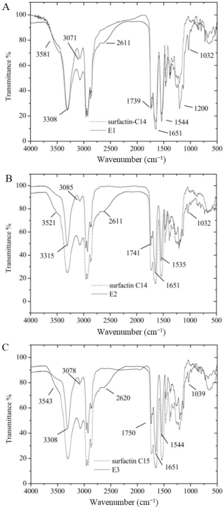 FT-IR spectra of E1, E2 and E3. (A) for the surfactin-C14 and mono-2-methoxy-ethyl-surfactin-C14 ester (E1); (B) for the surfactin-C14 and di-2-methoxy-ethyl-surfactin C14 ester; and (C) for surfactin-C15 and di-2-methoxy-ethyl-surfactin C14 ester.