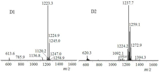 ESI-MS spectroscopy of D1 and D2.