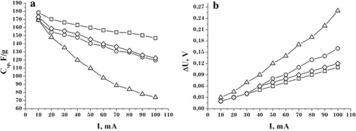 Dependence of specific capacity NCM (a) and IR drop (b) EC on discharge current. C31 —□—, C32 — Δ —, C33 —○—, C34 —◊—.