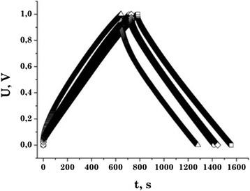 The charge-discharge curves of the EC based on the NCM. C31 —□—, C32 —Δ —, C33 —○—, C34 —◊—. (Discharge current is 20 mA).