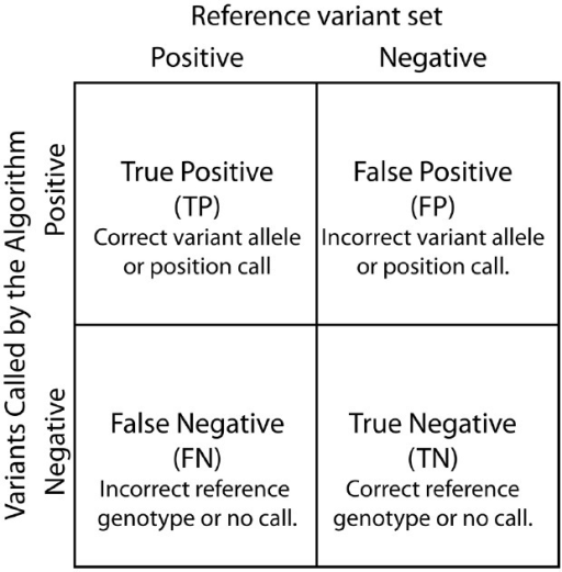 Contingency table. True Positive, False Positive, False Negative, and True Negatives are defined based by the relationship between variants called by the SNP calling algorithm and known differences between the reference genome and the analyzed sample.