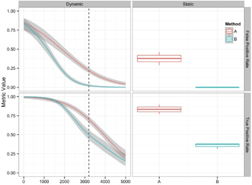 Comparison of two variant calling algorithms using two of the performance metrics in Table 1, true positive rate and false positive rate, calculated from contingency tables over a range of quality score thresholds (left) and a fixed quality score threshold (right). Methods A (red) and B (teal) indicate two different variant calling methods. Left: A smoothing function (generalized additive model) was used to summarize the contingency table metrics across the considered quality score interval. Red and teal lines are smoothing functions, and the gray area represents the 95% confidence interval. The vertical dashed line indicates the quality score cutoff (Q = 3195) for the static tables. Right: Boxplots are used to summarize the performance metrics calculated from the contingency table value for the replicate datasets at the defined cutoff value.