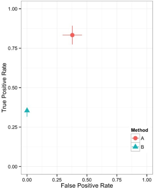 Scatter plot showing the relationship between two performance metrics for variant call sets. The individual data points are based on metrics calculated from static contingency tables. The error bars represent the 95% confidence interval for each performance metric.