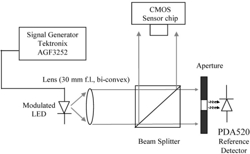 Optical setup for laboratory characterization of the I/V converter and band-pass filters. The ac and dc light levels of the λ = 640 nm red LED (KINGBRIGHT—L-7104SRC-J4) is controlled by a signal generator (Tektronix AGF3252). The reference photodiode (PDA520) has a known transimpedance gain and is used to calculate the light falling on the CMOS sensor.