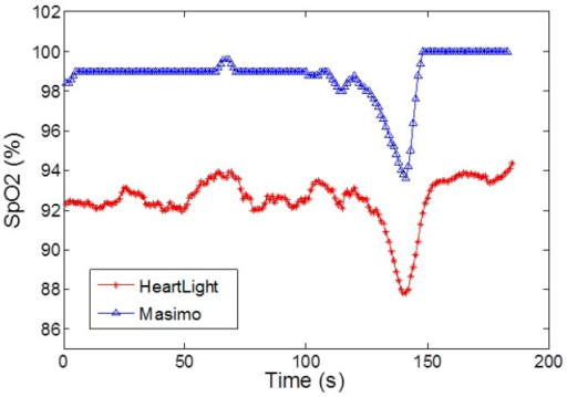 Comparison of the SpO2 outputs of the CMOS sensor and a Masimo Radical-7 in reflectance mode for a breath hold and release experiment.