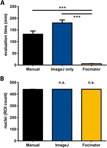 "Use of the Focinator macro reduces counting times compared to ImageJ-based counting and manual evaluation. TRAMP-C1 cells were irradiated with 3 Gy. The cells were fixed and permeabilized for 15 min with 3 % PFA and 0.2 % Triton X-100 at different time points after irradiation. The nuclei were stained with Hoechst 33342. DSB foci were labeled with Alexa Fluor 647-linked anti- γ-H2.AX antibodies. The evaluation time for the same 35 multi-channel images containing 439 nuclei was compared between the analysis with the Focinator, ImageJ-based counting via manual ROI marking and ""Find Maxima…"" function or manual counting. a Evaluation times using the different counting methods. b Comparison of detected nuclei numbers by ImageJ-based analysis, Focinator batch mode and manual counting shown as overall ROI count"