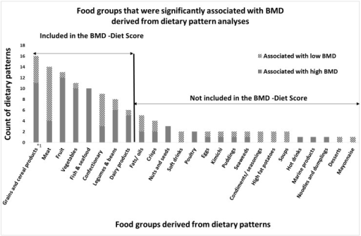 Results of the narrative review: Food groups that were associated with high or low bone mineral density (BMD) in dietary pattern analyses; The X-axis displays the food groups, derived from dietary patterns that were significantly associated with high or low BMD in the reviewed literature. The Y-axis displays the number of dietary patterns in which corresponding food group occurred (count of dietary patterns). As some studies report more than one dietary pattern to be associated with BMD, the number of patterns that was counted is slightly different from the number of studies that was counted. *1: Although not all studies distinguished between refined and whole grains, those that did found particularly beneficial associations with bone for whole grains only.