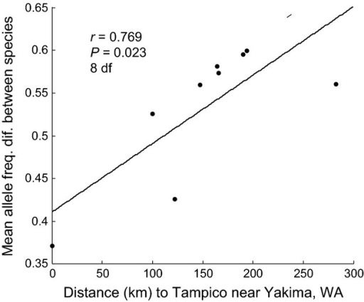 Association between mean allele frequency difference for 19 microsatellite loci between R. zephyria and R. pomonella populations at each of the nine paired sites plotted against each pairs geographic distance to the Tampico unincorporated community near Yakima, WA. Best fit line added to illustrate association. Note: the mean allele frequency difference at the Klickitat site was based on only 17 loci.