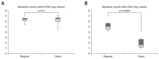 (A, B) Comparison of logarithmic bacterial counts with and without saline irrigation before and after endoscopic submucosal dissection (ESD). The bacterial counts did not significantly differ between the regular group and the clean group before ESD (p=0.4). However, the difference in bacterial counts after ESD was significant between the regular group (without systemic irrigation) and the clean group (with systemic irrigation) (p=0.0004).