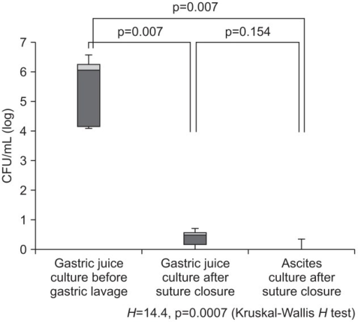 Logarithmic bacterial counts before and after systematic lavage of the stomach in laparoscopy and endoscopy cooperation surgery. Although the bacterial counts in the gastric juice culture before gastric lavage and in the ascites culture after suture closure were significantly reduced (p=0.007), no significant difference was observed between the bacterial counts in the gastric juice culture and the ascites culture after suture closure (p=0.154).