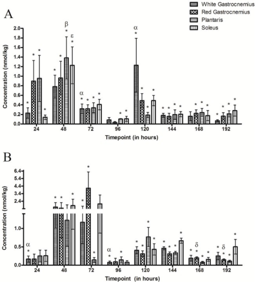 Doxorubicin concentrations in skeletal muscle groups following the IP administration of (A) 1.5 mg kg-1 or (B) 4.5 mg kg-1 of Doxorubicin.(A) * Denotes significance when compared to baseline for all muscle groups. α Indicates the highest points of accumulation of DOX (P<0.05) in the white gastrocnemius, β Indicates the highest point of accumulation (P<0.05) in the plantaris and ε Indicates the point of greatest accumulation of DOX (P<0.05) in the soleus. (B) * Denotes significance when compared to baseline for all muscle groups. α Denotes a decrease (P<0.05) compared to 48 hours in the white gastrocnemius and δ denotes a significant decrease compared to 72 hours in the red gastrocnemius. There are no significant differences between muscle types at any time point in either administered doses.