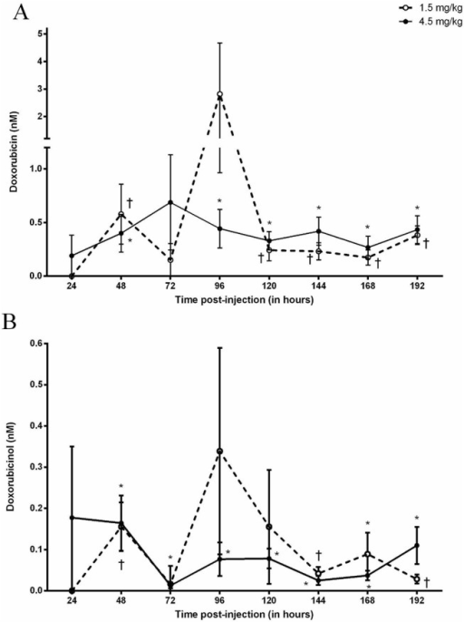 Doxorubicin (A) and Doxorubicinol (B) concentrations in the interstitial space of skeletal muscle following the IP administration of 1.5 or 4.5 mg kg-1 Doxorubicin.✝ Designates significance compared to baseline for the 1.5 mg kg-1 dose. * Designates significance compared to baseline for the 4.5 mg kg-1 dose.