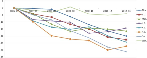 Change in provincial HSMR relative to 2006–2007 (set at 0). HSMR, hospital standardised Mortality Ratio.