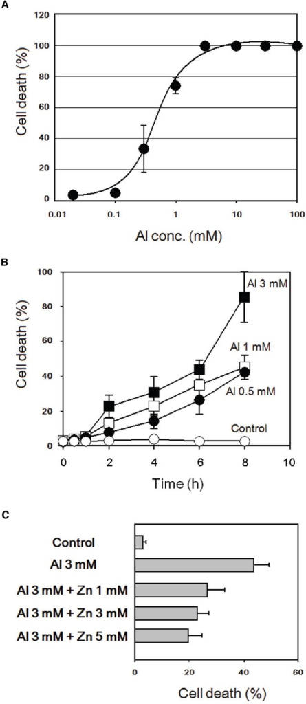 Al3+-induced cell death and its inhibition by addition of Zn2+ in tobacco BY-2 cells. (A) Effect of AlCl3 concentration on cell death induction. Cell death was assessed by Evans blue staining 8 h after addition of AlCl3. (B) Effect of post-Al3+ incubation (0.5–8 h) on development of cell death. (C) Effect of ZnSO4 on Al3+-induced cell death. Cell death was assessed 6 h after Al3+ treatments. Vertical error bars, SD; n = 3.
