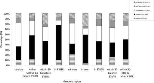 Percentage of different types of SSRs in selected genomic regions of the H. irregulare genome
