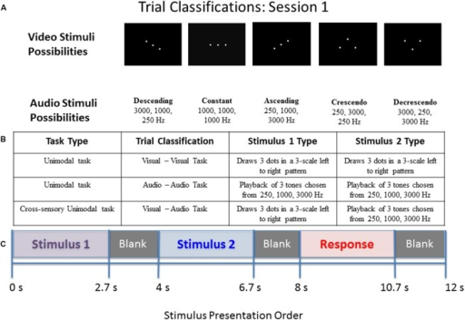 "Diagram of stimulus presentation design for session 1.(A) Depiction of the five pattern types of visual dots (top) or auditory tones (bottom) that participants saw/heard: Descending, Constant, Ascending, Crescendo, or Decrescendo (from left to right). (B) Description of the possible trial conditions presented in session 1. (C) Schematic of study design. During the ""response"" segment the participant pressed a button to indicate whether the tones or dots in pattern 1 were the same as those in pattern 2."