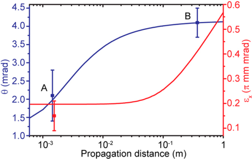 Evolution of the electron beam (divergence and normalized transverse emittance) after exit from the plasma.The divergence, calculated from the rate of change of the transverse beam size, increases rapidly over the first few mm and then reaches a limiting value while the emittance monotonically increases. Labels A and B identify locations that correspond to experimental measurements. The beam at location A is probed by the ICS technique, while the measurement at location B relies on the angular size measured on a fluorescent screen (assuming mostly straight electron trajectories). The electron beam is assumed to have an energy of 65 MeV, energy spread of 10%, and charge of 10 pC.
