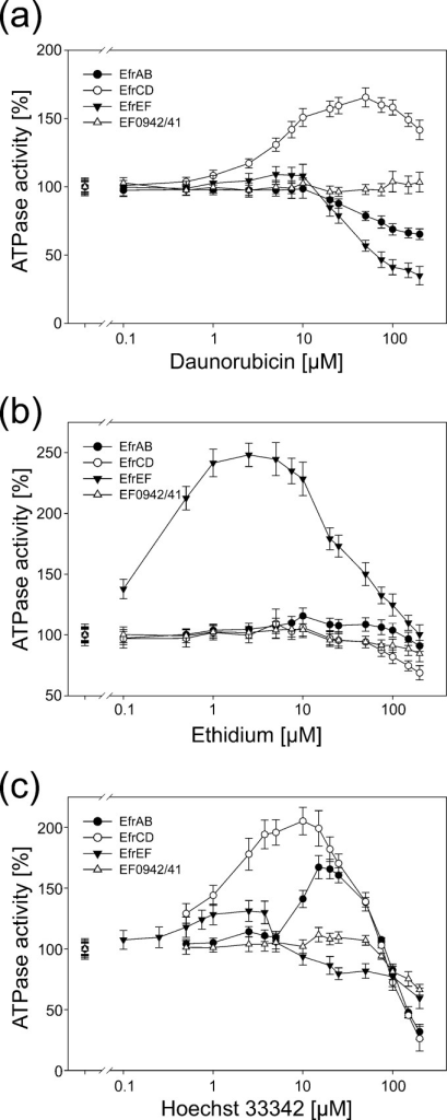Drug-modulated ATPase activities of reconstituted enterococcal ABC exporters. The ATPase activities of EfrAB, EfrCD, EfrEF, and EF0942/41 were measured in the presence of daunorubicin (a), ethidium (b), and Hoechst 33342 (c) at drug concentrations ranging from 0.1 μM to 200 μM. ATPase activities were normalized to the basal activity of the respective transporter in the absence of drugs (set at 100%). The error bars correspond to the standard deviations for three technical replicates. The x axis has a logarithmic scale.