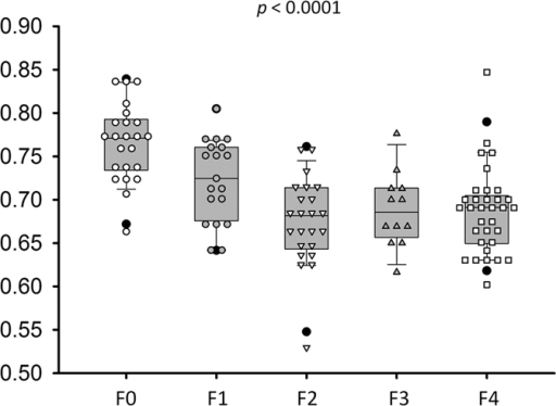 The Nakagami parameters corresponding to each liver fibrosis stage.Data are expressed using box plots. The Nakagami parameter decreased with an increase in the histological fibrosis stage, representing an increase in the degree of pre-Rayleigh statistics for the echo amplitude distribution.