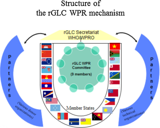 Structure of the Western Pacific Regional Green Light Committee (rGLC WPR).