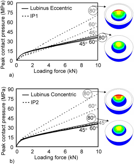 Peak contact pressure at the cup-head interface as a function of loading force and abduction angle. a) Lubinus eccentric and IP1, b) Lubinus concentric and IP2.