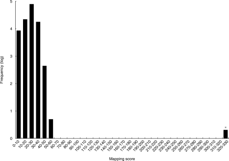 Mapping score histogram of the xCyPA mRNA search results. Scores for all entries in the database are summarized in the histogram. Frequencies of entries within a 10-point scoring range were counted, converted to common logarithm of frequency +1 and plotted. Note that the histogram shows a 'hit' for the query, as indicated by a distinctly high score.