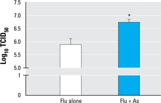 "Viral titers for flu on day 7 p.i. in mice exposed to control water or water containing 100 ppb As. Whole-lung homogenates were assessed for viral titers by the TCID50 method. See ""Materials and Methods"" for experimental details. Values shown are mean ± SEM from two experimental repeats (n= 3–6 per group).*p < 0.05 by two-tailed Student's t-test."