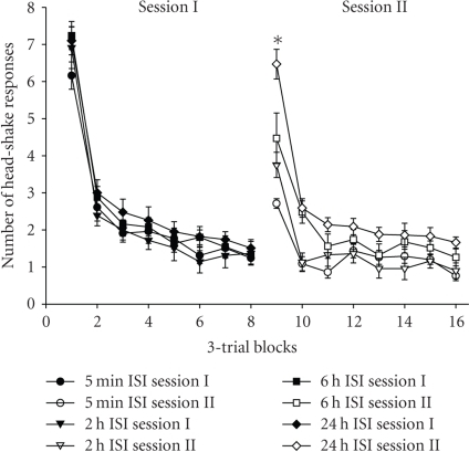Mean (± SEM) group changes in head-shake responses (HSR) per three-trial blocks during sessions I and II. These sessions were separated by 5 minutes, 2, 6, or 24 hours, respectively. There were no differences among these groups comparing the first trial blocks of Session I. Each group significantly differed from the others comparing the first trail blocks of Session II. Specifically, the 5 minute ISI group indicated very little spontaneous recovery suggesting excellent memory retention of the habituatory response. The 2 and 6 hours ISI groups showed increments in spontaneous recovery and thus some loss of memory retention, while the 24-hour ISI group revealed 95% spontaneous recovery suggesting nearly complete loss of memory retention for habituation of the HSR, *P < .05, modified from Wright et al. [115].