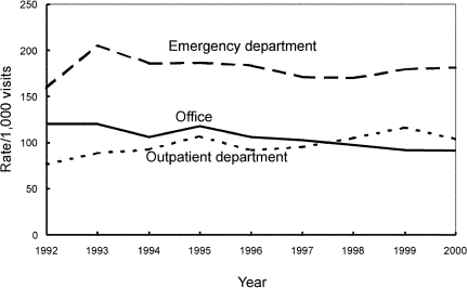 Trends in annual antimicrobial prescribing rates for persons >15 years of age by setting—United States, 1992–2000. Note: trend for office setting, p<0.001; trend for outpatient departments, p=0.002.