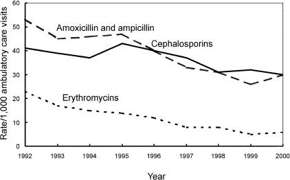 Trends in decreasing annual antimicrobial prescribing rates by drug class—United States, 1992–2000. Note: all trends shown are significant (p<0.001).