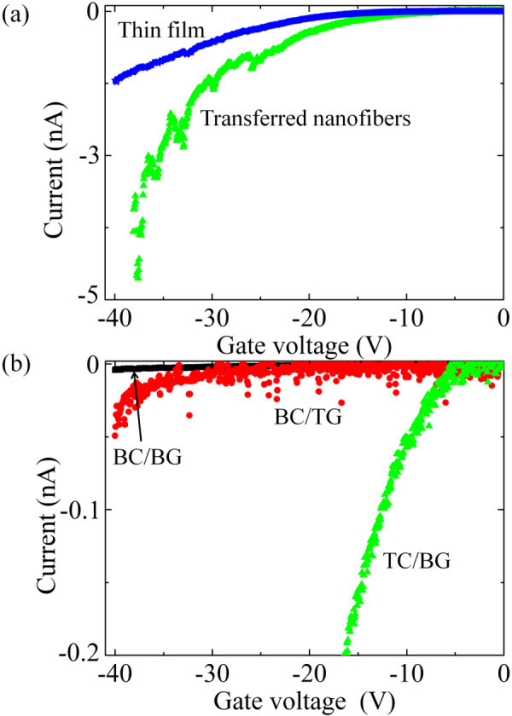 Current versus gate voltage at Vds = -15 V for p6P (a) nanofibers and thin films in TC/BG configuration and (b) for nanofibers in BC/BG, BC/TG, and TC/BG configurations.