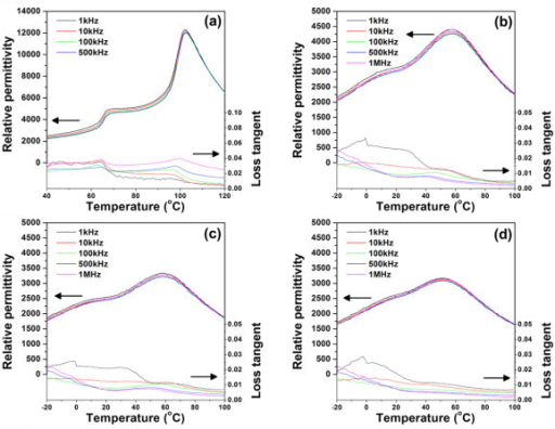 Relative permittivity and loss tangent as a function of temperature. (a) Pure BZT93 ceramic, (b) BZT93 + 1.0 vol.% NiO, (c) BZT93 + 2.0 vol.% NiO, and (d) BZT93 + 3.0 vol.% NiO.