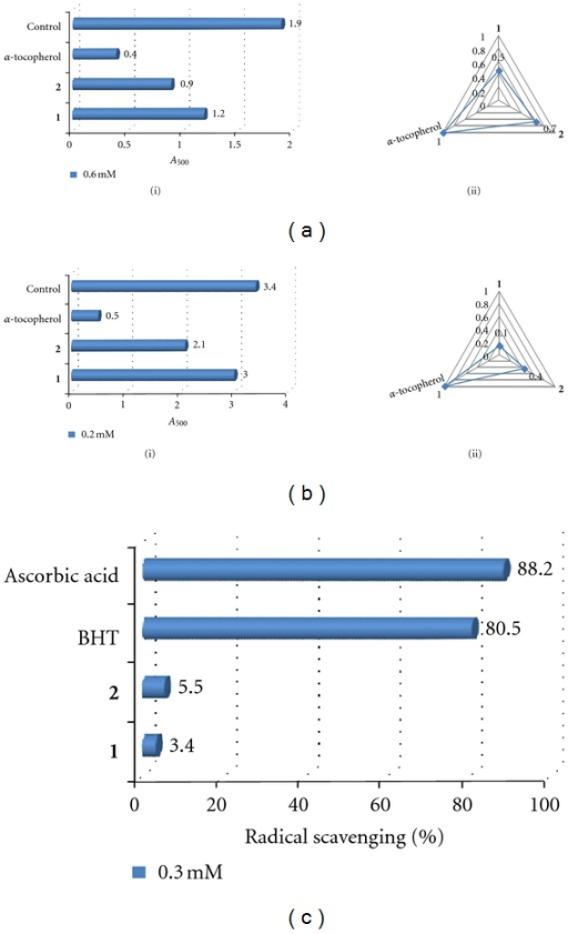 Antioxidant activities of compounds 1 and 2. (a) FTC assay (i) absorbance at 500 nm, (ii) ratios of antioxidant values normalized to α-tocopherol. (b) TBA assay (i) absorbance at 532 nm, (ii) ratios of antioxidant values normalized to α-tocopherol. (c) DPPH assay. The sample test concentrations in (a) to (c) are 0.6 mM, 0.2 mM, and 0.3 mM, respectively. Assays were carried out in triplicate and averaged (±0.1 absorbance units).