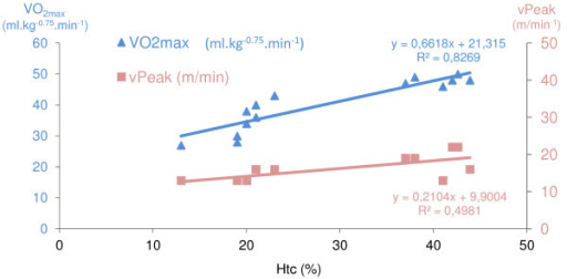 Correlations between hematocrit on one hand and peak velocity and VO2max on the other.