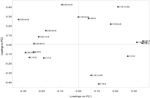 PCA plot of the macroalgae fatty acid composition profiles showing the loadings on PC1 and PC2, representing 26.0% and 20.5% of the total variance of the data, respectively.