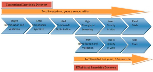 Schematic diagrams of comparing between conventional insecticide discovery and RNAi-based insecticide discovery.