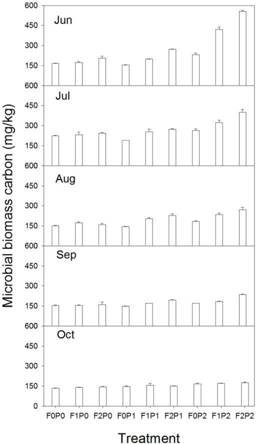 Seasonal dynamics (mean±SE) of microbial biomass carbon under different treatments.Other abbreviations are same as Figure 1.