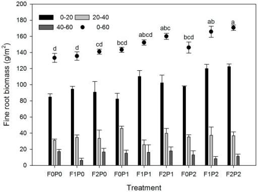 Effects of FOM and water addition on fine root biomass (mean±SE).Dots with different lowercase letters are significantly different from each other of fine root biomass in 0–60 cm soil layers in the different treatments at p<0.05 (Tukey Test). Other abbreviations are same as Figure 1.