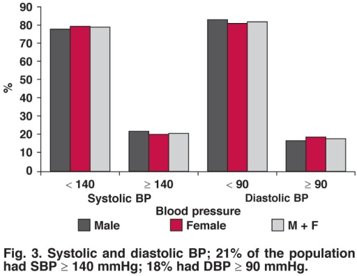 Systolic and diastolic BP; 21% of the population had SBP ≥ 140 mmHg; 18% had DBP ≥ 90 mmHg.