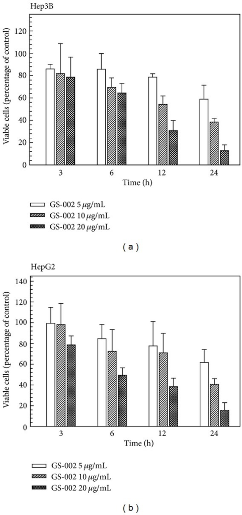 The propolis derivative, GS-002, decreased viable cell numbers in human hepatoma cells. (a) Hep3B and (b) HepG2 cells were treated with various concentrations of GS-002 for the indicated time periods, and then viable cell numbers were determined with a crystal violet dye. Values are presented as the mean ± SE of three independent experiments.