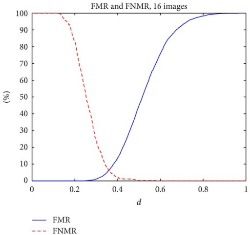 Functions FMR and FNMR versus distance d.