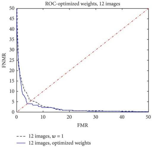 ROC function with 12 images: unitary weights versus optimized weights.