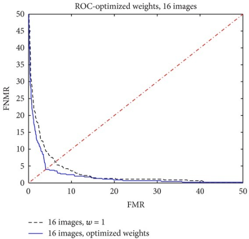 ROC function with 16 images: unitary weights versus optimized weights.