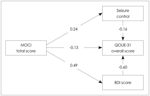 Interrelations between clinical variables and the Quality of Life in Epilepsy Inventory-31 (QOLIE-31) overall score by a refined path analysis model. An arrow indicates a direct relationship from one variable to another. Numbers denote standardized regression coefficients (β weights) for each path. Negative coefficients indicate that when the predictor variable score increases by one standard deviation, the QOLIE-31 overall score decreases by the number of standard deviations equal to the value of the coefficient. BDI: Beck Depression Inventory, MOCI: Maudsley Obsessional-Compulsive Inventory.