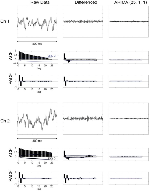 Examples from two LPF recordings and their preprocessing for prewhitening. Plots are shown for raw data, data after first-order differencing, and after applying an ARIMA [25,1,1] model. In addition, plots of autocorrelation function (ACF) and partial autocorrelation function (PACF) are shown for the different stages of data processing. It can be seen that the prewhitened data (right-most column) are devoid of any internal dependencies and evidenced by the flat ACF and PACF plots.