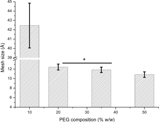 Determination of the mesh size of various PEG plug compositionsemployed to control diffusion of the crystallization agent, obtainedby equilibrium swelling theory. Error bars represent standard errorof the mean of the mesh size (n = 4 for 10%, n = 9 for 20%, n = 8 for 35%, and n = 8 for 50% PEG composition). Statistical differencesare considered when p < 0.05; *p > 0.5 for 20 and 35%.