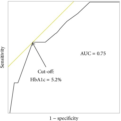 The receiver-operating characteristic curve of pretransplant HbA1c. The cut-off point of the HbA1c level was 5.2%, which was derived on the basis of maximizing sensitivity and specificity. AUC: area under the receiver-operating characteristic curve.