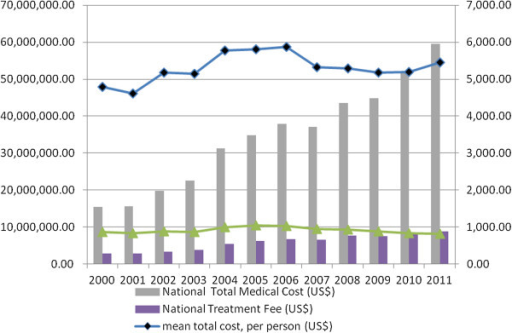 Annual national hospitalization costs and averaged individual hospitalization costs of admitted PAD cases in Taiwan from 2000 to 2011.